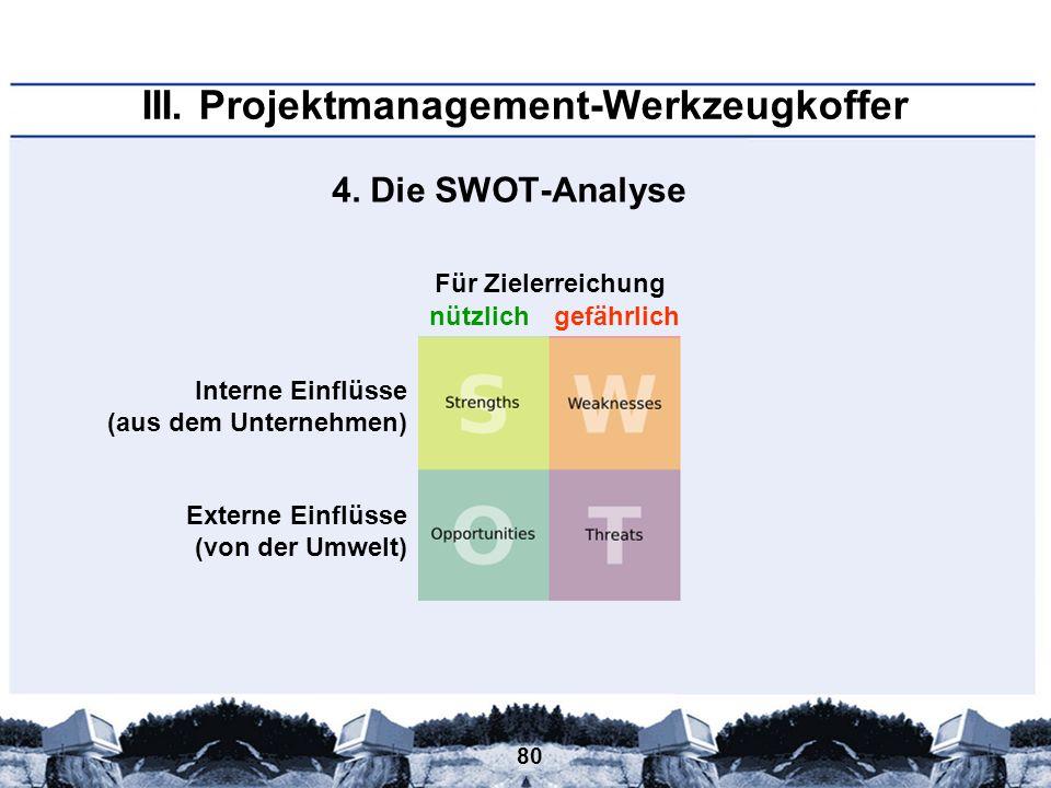80 III. Projektmanagement-Werkzeugkoffer 4. Die SWOT-Analyse Interne Einflüsse (aus dem Unternehmen) Externe Einflüsse (von der Umwelt) nützlichgefähr