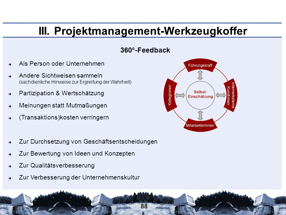 88 III. Projektmanagement-Werkzeugkoffer 360°-Feedback Als Person oder Unternehmen Andere Sichtweisen sammeln (sachdienliche Hinweise zur Ergreifung d