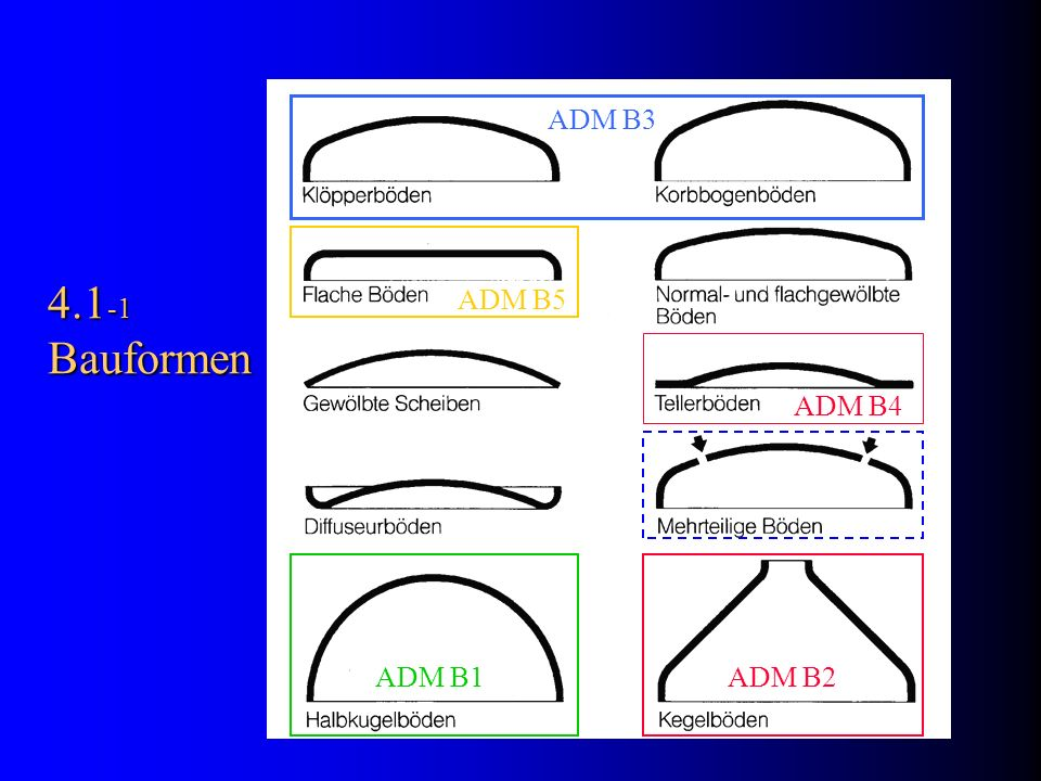 4.1 -1 Bauformen ADM B1 ADM B3 ADM B2 ADM B4 ADM B5