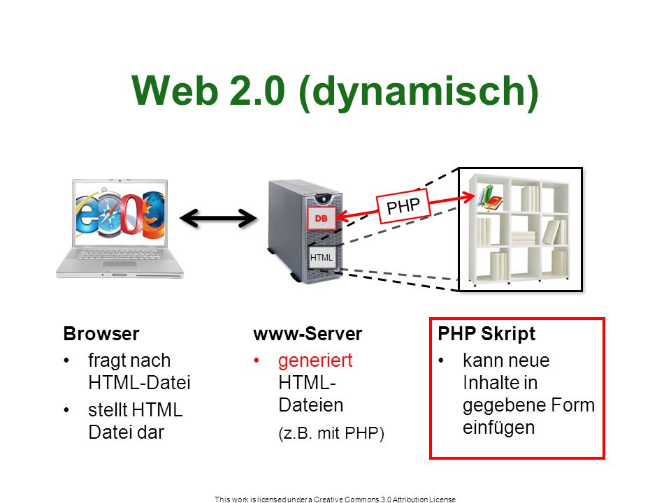 Web 2.0 (dynamisch) Browser fragt nach HTML-Datei stellt HTML Datei dar This work is licensed under a Creative Commons 3.0 Attribution License www-Server generiert HTML- Dateien (z.B.