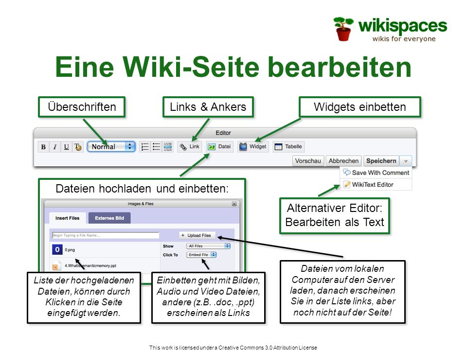 This work is licensed under a Creative Commons 3.0 Attribution License Eine Wiki-Seite bearbeiten Überschriften Links & Ankers Dateien hochladen und e