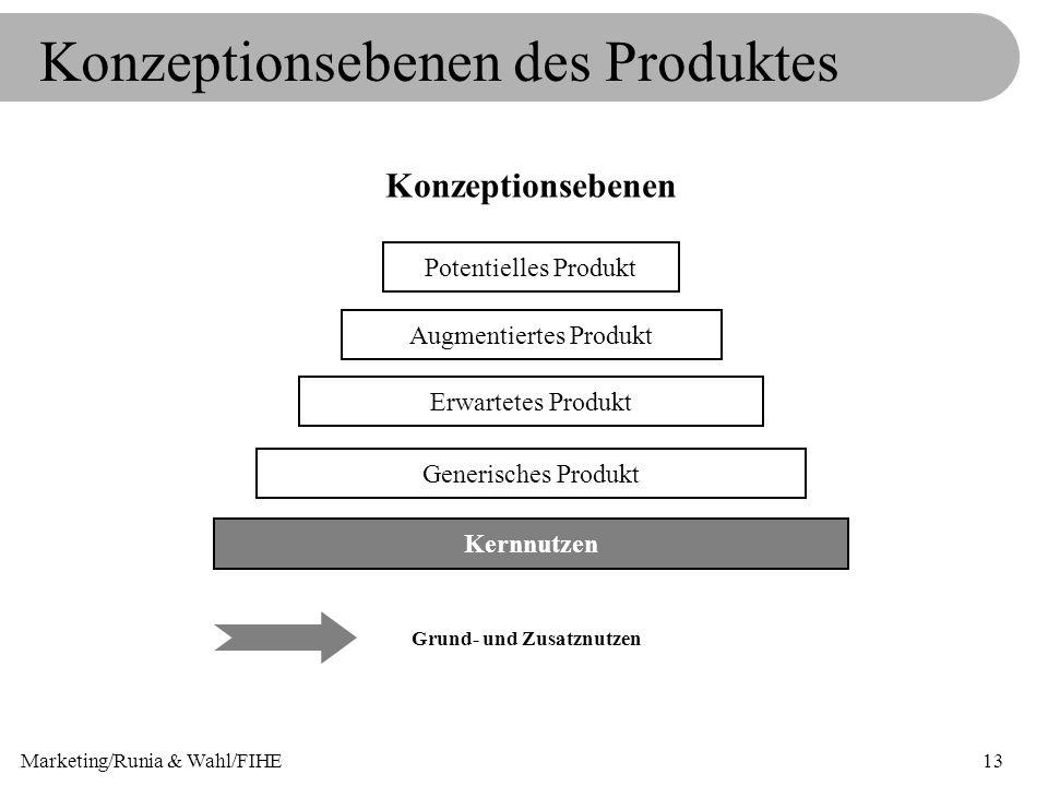 Marketing/Runia & Wahl/FIHE13 Konzeptionsebenen des Produktes Konzeptionsebenen Grund- und Zusatznutzen Kernnutzen Generisches Produkt Erwartetes Prod