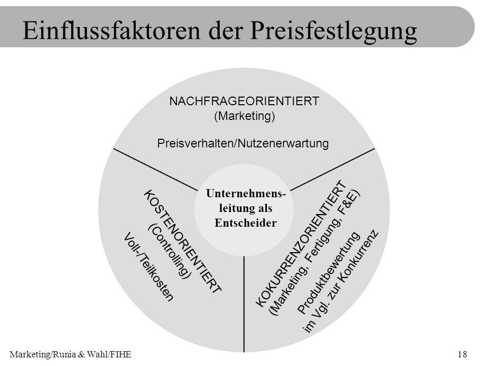 Marketing/Runia & Wahl/FIHE18 Einflussfaktoren der Preisfestlegung Unternehmens- leitung als Entscheider NACHFRAGEORIENTIERT (Marketing) Preisverhalte