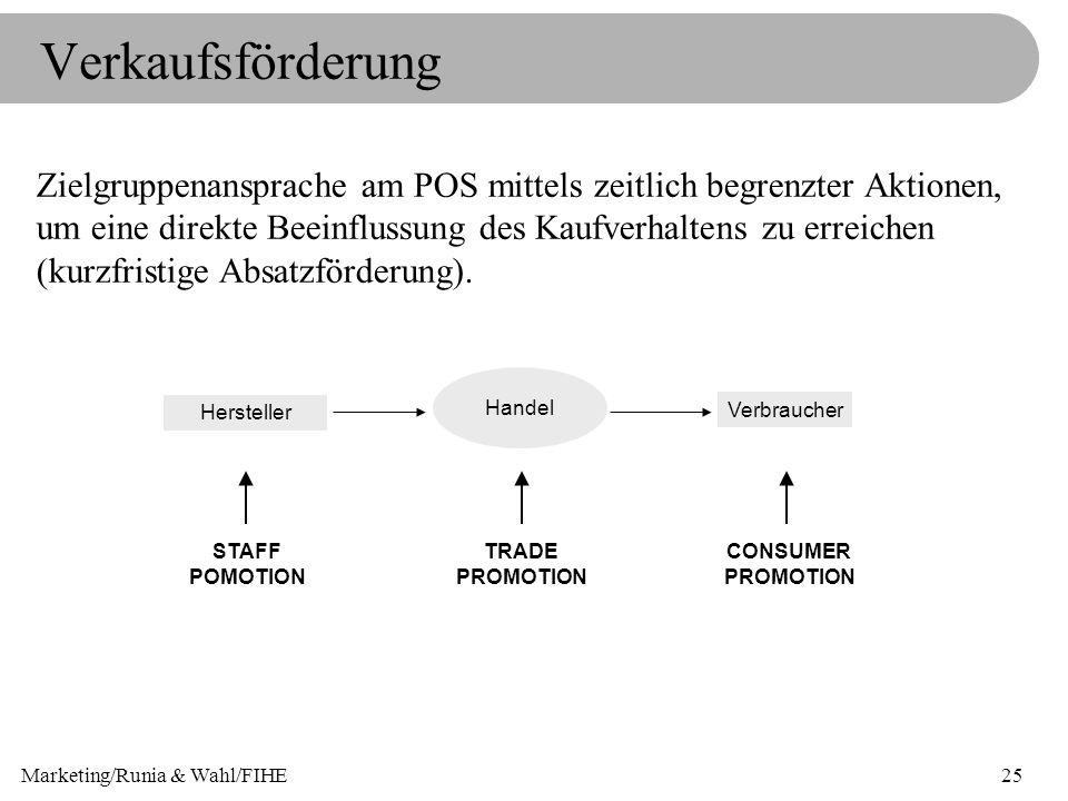 Marketing/Runia & Wahl/FIHE25 Verkaufsförderung Zielgruppenansprache am POS mittels zeitlich begrenzter Aktionen, um eine direkte Beeinflussung des Ka