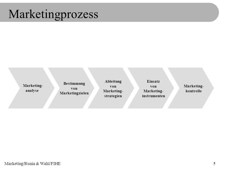 Marketing/Runia & Wahl/FIHE5 Marketingprozess Marketing- analyse Bestimmung von Marketingzielen Ableitung von Marketing- strategien Einsatz von Market