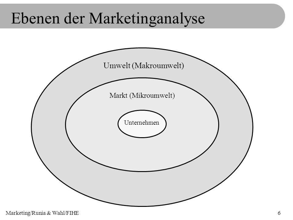 Marketing/Runia & Wahl/FIHE6 Ebenen der Marketinganalyse Umwelt (Makroumwelt) Markt (Mikroumwelt) Unternehmen
