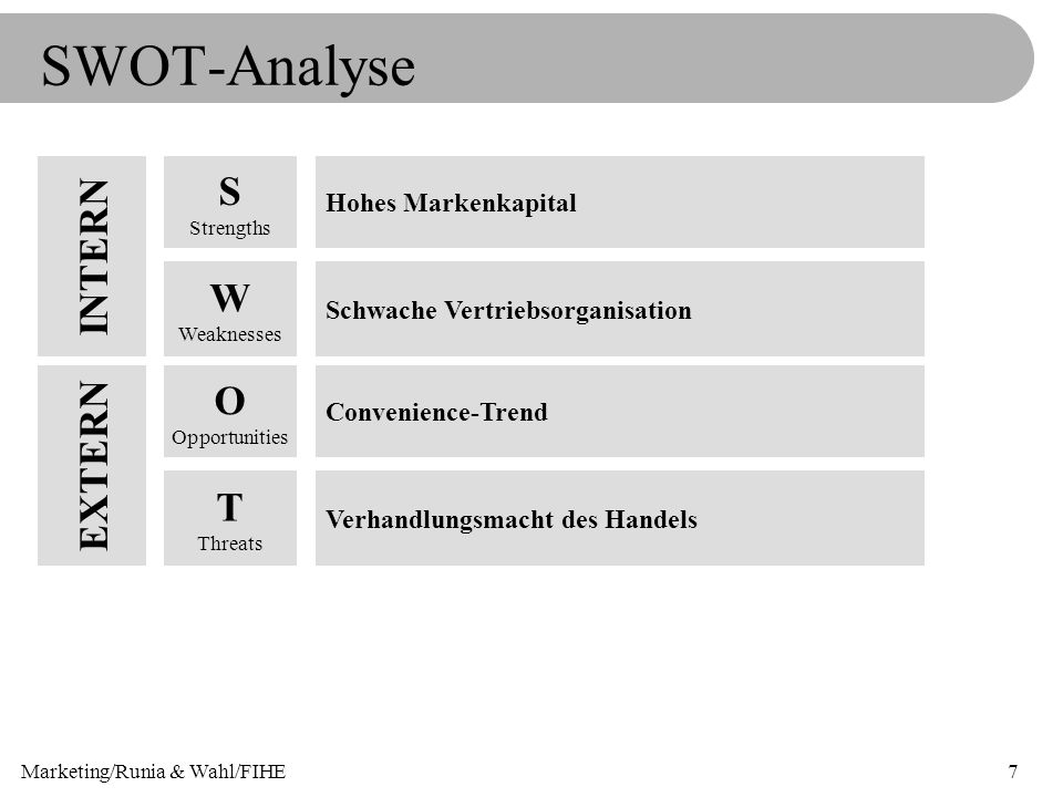 Marketing/Runia & Wahl/FIHE7 SWOT-Analyse S Strengths W Weaknesses O Opportunities T Threats Hohes Markenkapital Schwache Vertriebsorganisation Conven