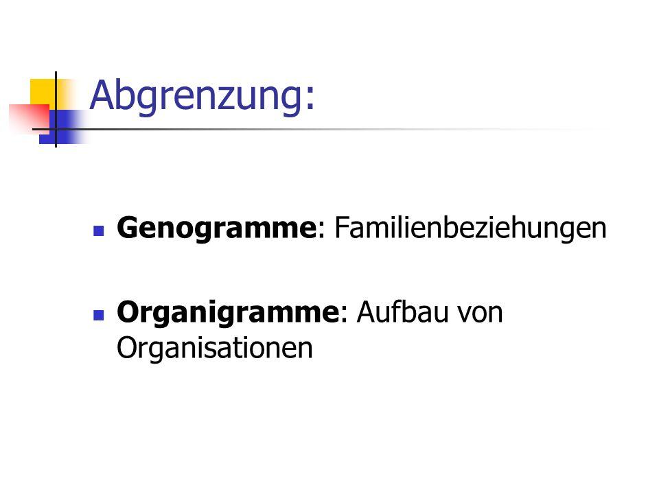 Abgrenzung: Genogramme: Familienbeziehungen Organigramme: Aufbau von Organisationen