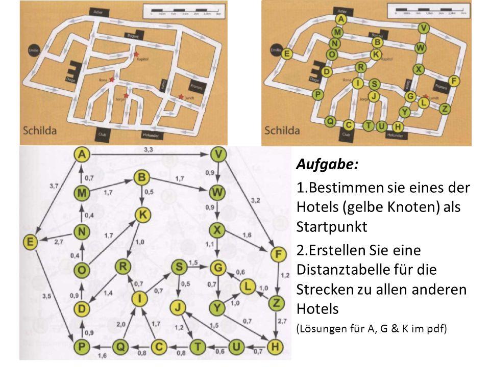 Aufgabe: 1.Bestimmen sie eines der Hotels (gelbe Knoten) als Startpunkt 2.Erstellen Sie eine Distanztabelle für die Strecken zu allen anderen Hotels (Lösungen für A, G & K im pdf)