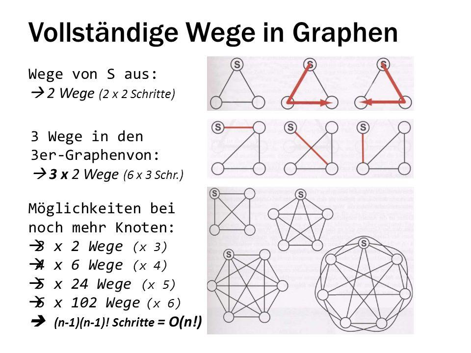 Vollständige Wege in Graphen Wege von S aus: 2 Wege (2 x 2 Schritte) Möglichkeiten bei noch mehr Knoten: 3 x 2 Wege (x 3) 4 x 6 Wege (x 4) 5 x 24 Wege (x 5) 6 x 102 Wege (x 6) (n-1)(n-1).