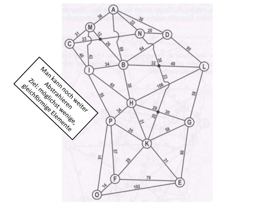 Man kann noch weiter Abstrahieren Ziel: möglichst wenige, gleichförmige Elemente