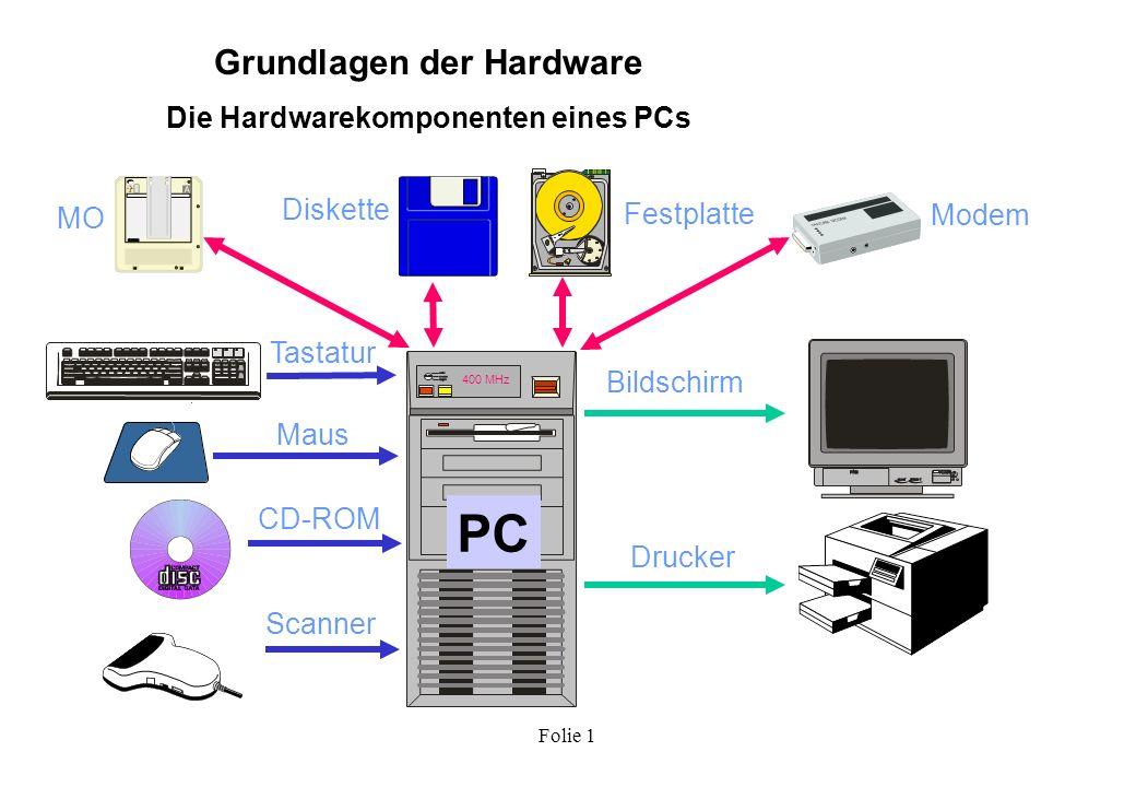 Folie 1 Grundlagen der Hardware Definition und Hauptaufgaben der Hardware Unter Hardware versteht man alle technischen Geräte einer Rechenanlage, welche zur Durchführung von DV-Aufgaben notwendig und sinnvoll sind: Hauptaufgaben: Datenspeicherung Datenverarbeitung DateneingabeDatenausgabe