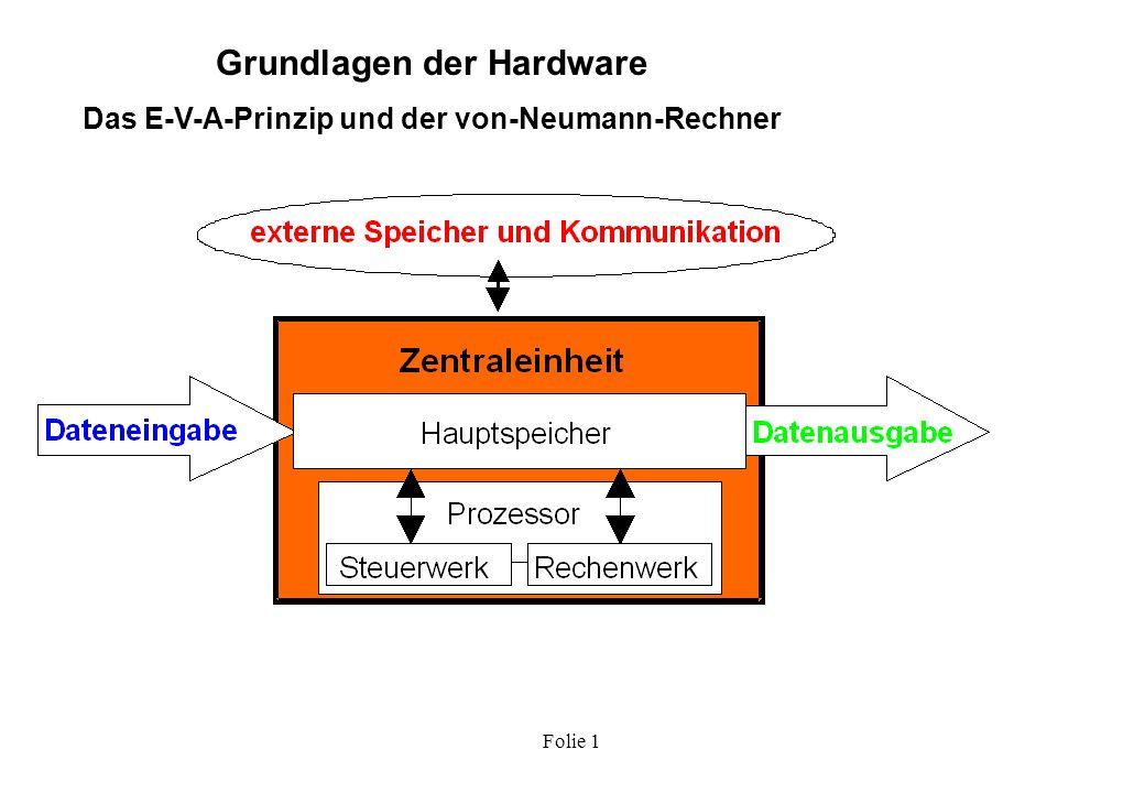 Folie 1 Graphikkarten Wichtig: Abstimmung mit Monitor!!.