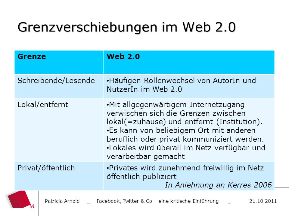 Grenzverschiebungen im Web 2.0 GrenzeWeb 2.0 Schreibende/Lesende Häufigen Rollenwechsel von AutorIn und NutzerIn im Web 2.0 Lokal/entfernt Mit allgege