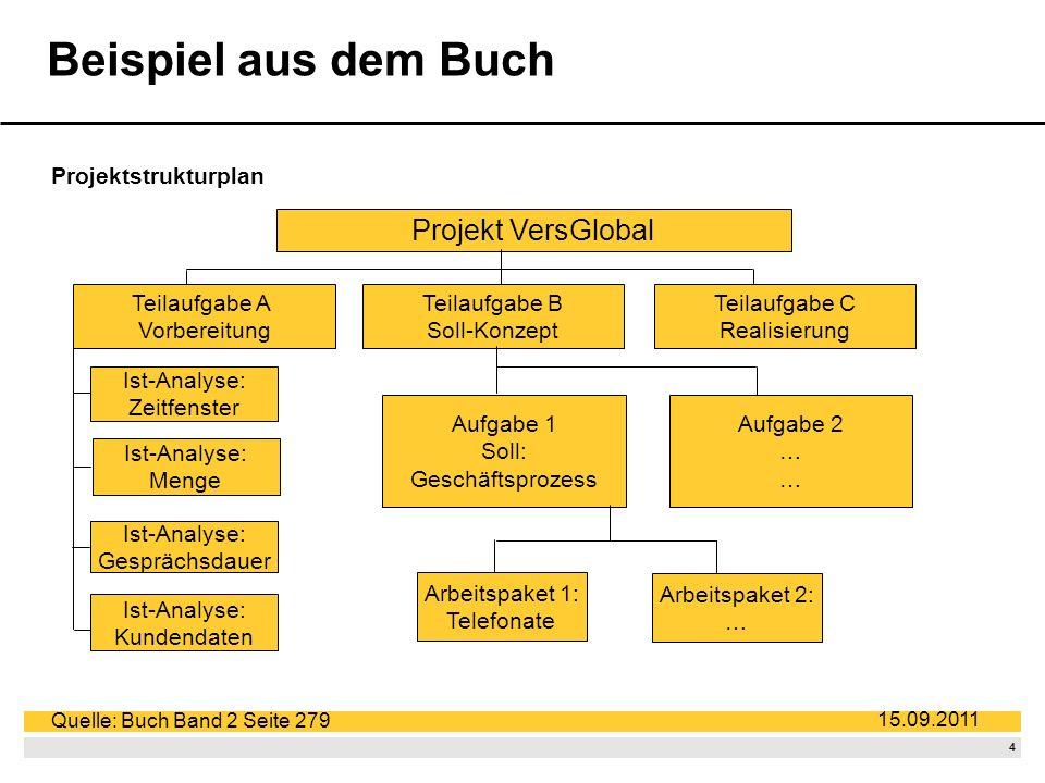3 15.09.2011 Darstellung: Projektstrukturplan Quelle: www.matchware.com