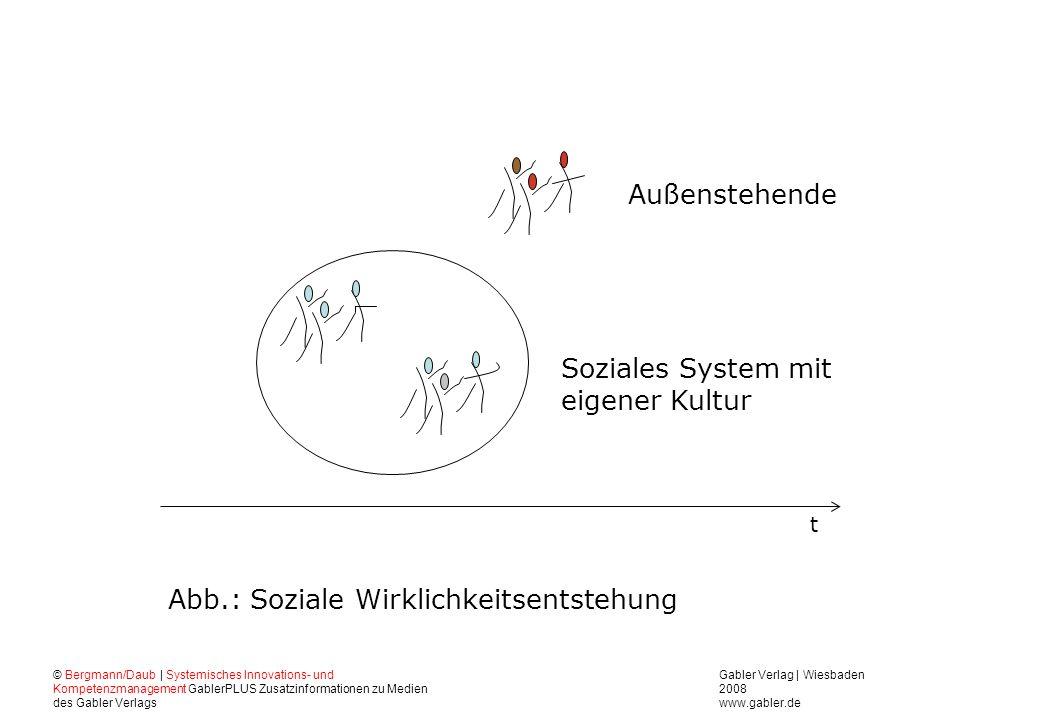 Gabler Verlag | Wiesbaden 2008 www.gabler.de © Bergmann/Daub | Systemisches Innovations- und Kompetenzmanagement GablerPLUS Zusatzinformationen zu Med