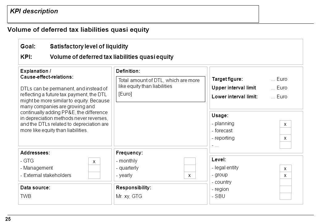 25 KPI description Volume of deferred tax liabilities quasi equity Goal:Satisfactory level of liquidity KPI:Volume of deferred tax liabilities quasi equity Definition: Target figure:...