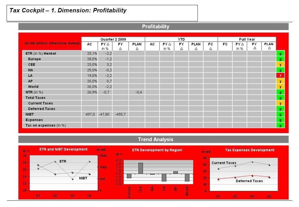 34 KPI description Volatility of ETR Goal:Satisfactory level of risk optimization and flexibility KPI:Volatility of ETR Explanation / Cause-effect-relations: Die Abweichung der ETR von ihrem Durchschnitt im Zeitablauf zeigt die Schwankungsbandbreite der ETR an und ist ein Gesamtindikator der Trend- entwicklung für die Steuerpolitik und die Abweichung vom langfristigen Durch- schnitt des Gesamtkonzerns.