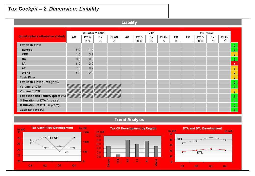 35 KPI description Volume of TLCF Goal:Satisfactory level of risk optimization and flexibility KPI:Volume of TLCF (Tax loss carried forward) Explanation / Cause-effect-relations: Die Summe der Verlustvorträge zeigt die historisch entstandenen, noch nicht ver- wendeten Verluste an.