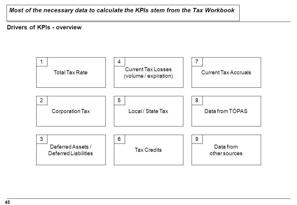 45 Most of the necessary data to calculate the KPIs stem from the Tax Workbook Drivers of KPIs - overview Total Tax Rate Corporation Tax Deferred Assets / Deferred Liabilities Current Tax Losses (volume / expiration) Local / State Tax Tax Credits Current Tax Accruals Data from TOPAS Data from other sources 1 2 3 4 5 6 7 8 9