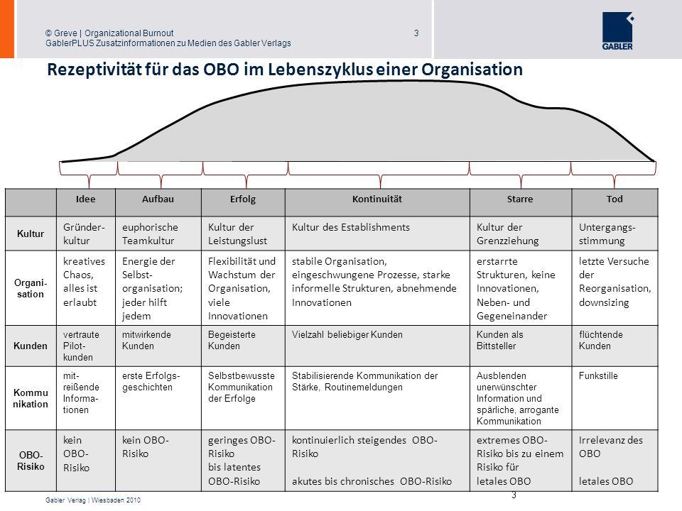 © Greve | Organizational Burnout GablerPLUS Zusatzinformationen zu Medien des Gabler Verlags 3 Gabler Verlag | Wiesbaden 2010 3 IdeeAufbauErfolgKontin