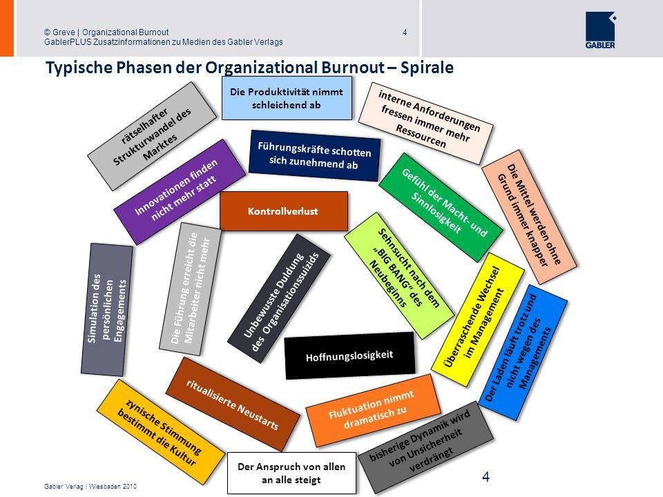 © Greve | Organizational Burnout GablerPLUS Zusatzinformationen zu Medien des Gabler Verlags 5 Gabler Verlag | Wiesbaden 2010 Die typischen Symptome der OBO-Spirale und deren Ausprägungen 5 1.