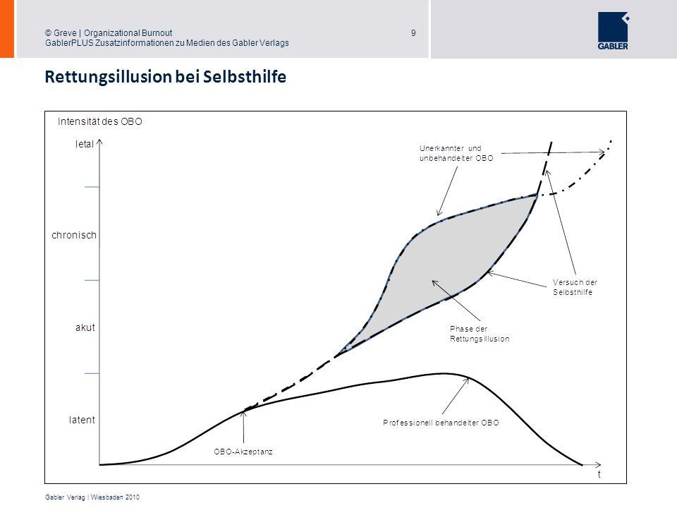© Greve | Organizational Burnout GablerPLUS Zusatzinformationen zu Medien des Gabler Verlags 9 Gabler Verlag | Wiesbaden 2010 Rettungsillusion bei Sel