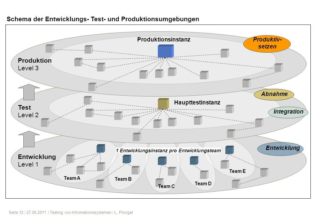 Seite 12 | 27.06.2011 | Testing von Informationssystemen | L. Pilorget Entwicklung Level 1 1 Entwicklungsinstanz pro Entwicklungsteam Team A Test Leve