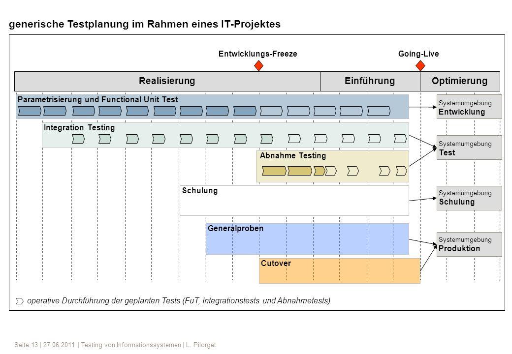 Seite 13 | 27.06.2011 | Testing von Informationssystemen | L. Pilorget RealisierungEinführungOptimierung Entwicklungs-FreezeGoing-Live operative Durch