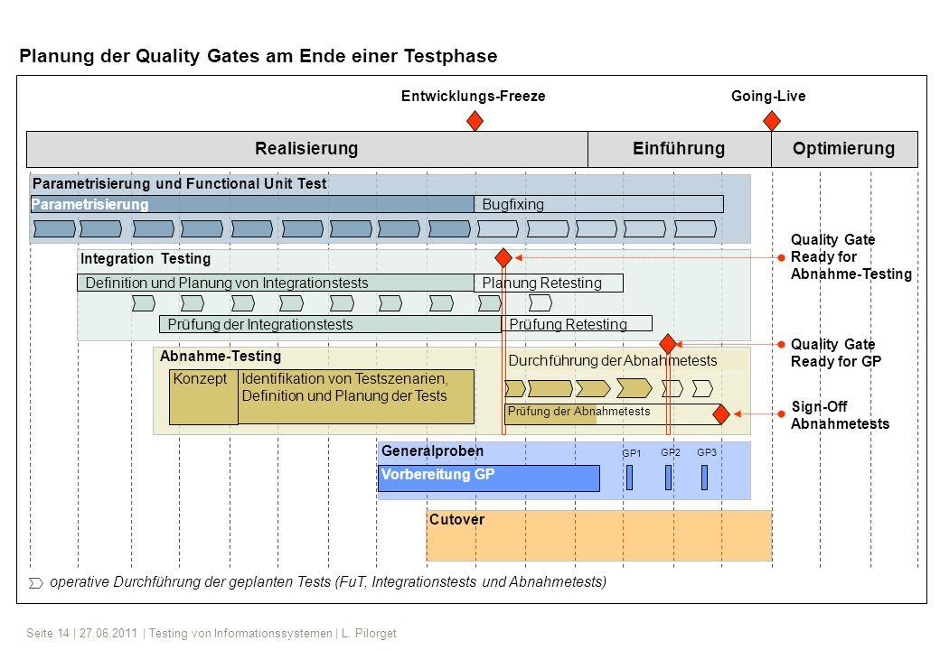 Seite 14 | 27.06.2011 | Testing von Informationssystemen | L. Pilorget Entwicklungs-FreezeGoing-Live operative Durchführung der geplanten Tests (FuT,