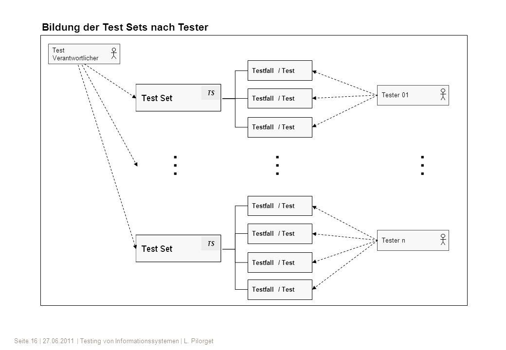 Seite 16 | 27.06.2011 | Testing von Informationssystemen | L. Pilorget Testfall / Test … Test Verantwortlicher Tester 01Tester n …… Bildung der Test S