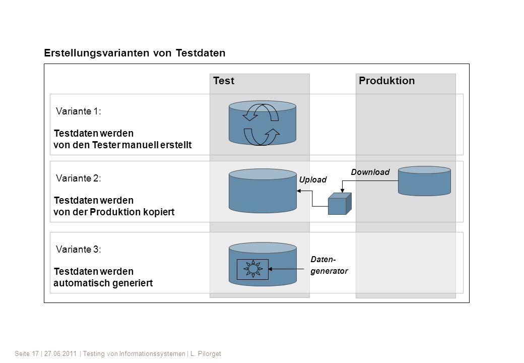 Seite 17 | 27.06.2011 | Testing von Informationssystemen | L. Pilorget Variante 1: Testdaten werden von den Tester manuell erstellt Test Variante 2: T