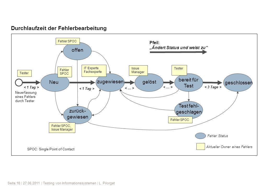 Seite 18 | 27.06.2011 | Testing von Informationssystemen | L. Pilorget Neu zugewiesen zurück- gewiesen Test fehl- geschlagen bereit für Test gelöst ge