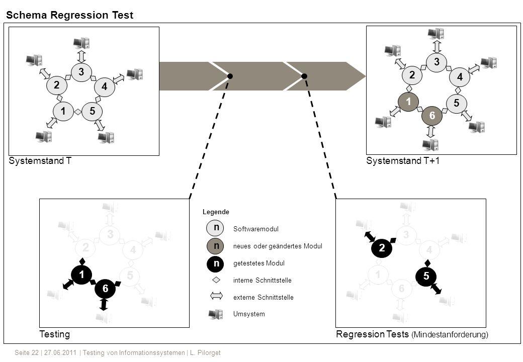 Seite 22 | 27.06.2011 | Testing von Informationssystemen | L. Pilorget Systemstand TSystemstand T+1 TestingRegression Tests (Mindestanforderung) A 2 3