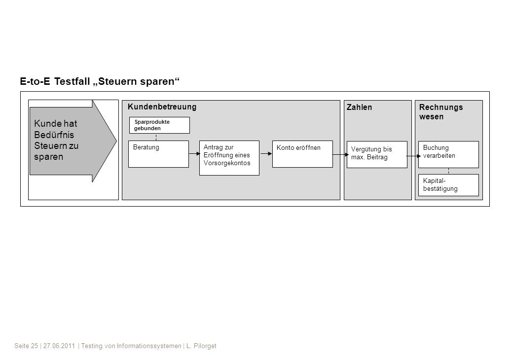 Seite 25 | 27.06.2011 | Testing von Informationssystemen | L.