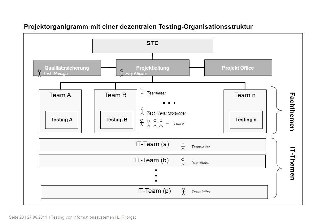 Seite 28 | 27.06.2011 | Testing von Informationssystemen | L. Pilorget Team A STC ProjektleitungProjekt Office Qualitätssicherung Testing A Team B Tes