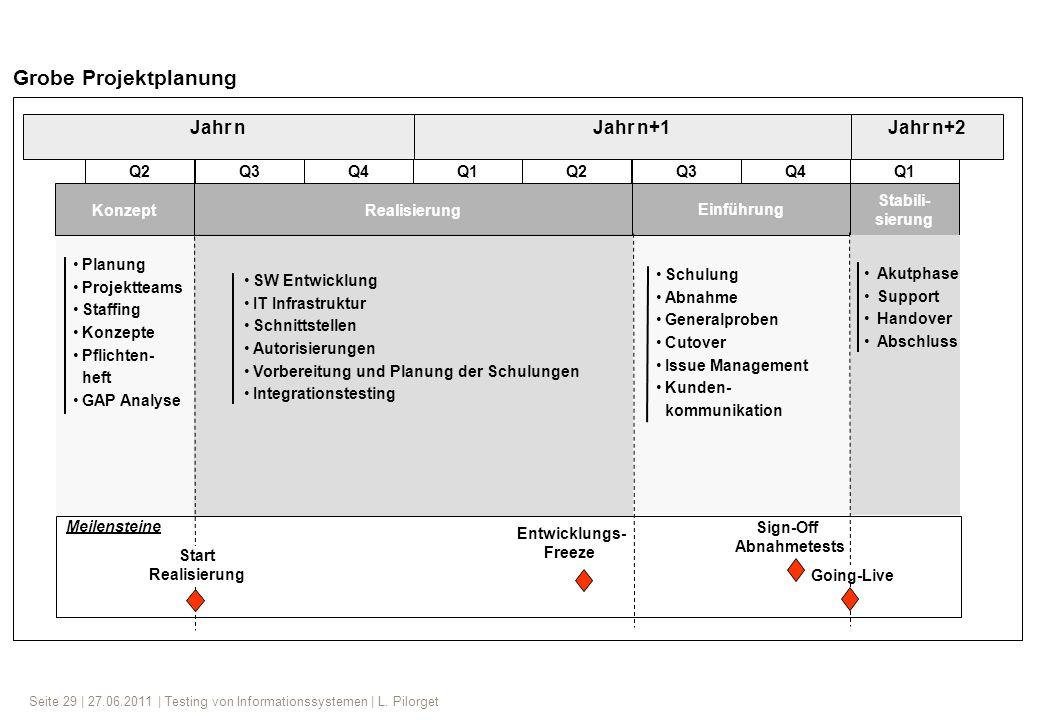 Seite 29 | 27.06.2011 | Testing von Informationssystemen | L. Pilorget Jahr nJahr n+1 Realisierung Einführung Entwicklungs- Freeze Konzept Sign-Off Ab