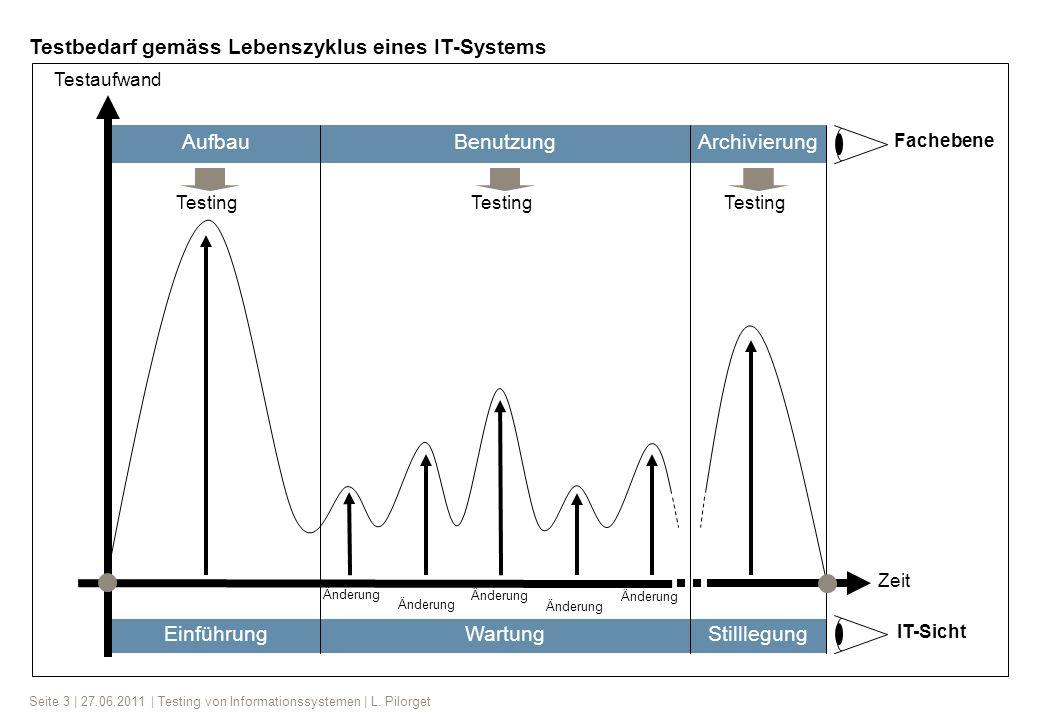 Seite 3 | 27.06.2011 | Testing von Informationssystemen | L. Pilorget Testaufwand ArchivierungBenutzungAufbau Zeit Änderung Testing WartungEinführungS