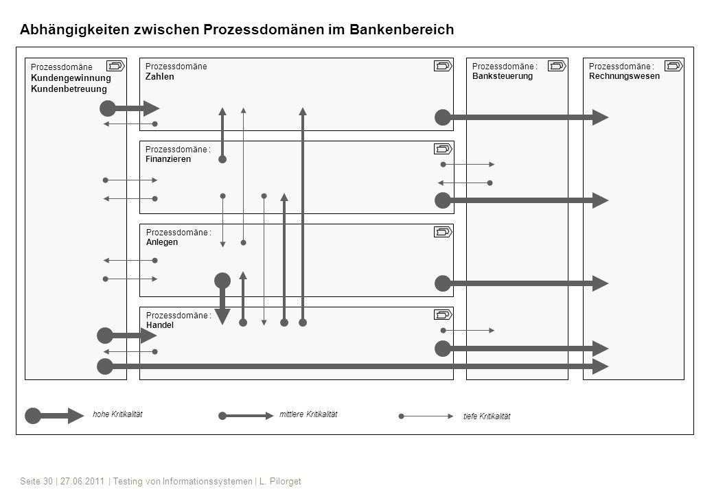 Seite 30 | 27.06.2011 | Testing von Informationssystemen | L. Pilorget Prozessdomäne Kundengewinnung Kundenbetreuung Prozessdomäne Zahlen Prozessdomän