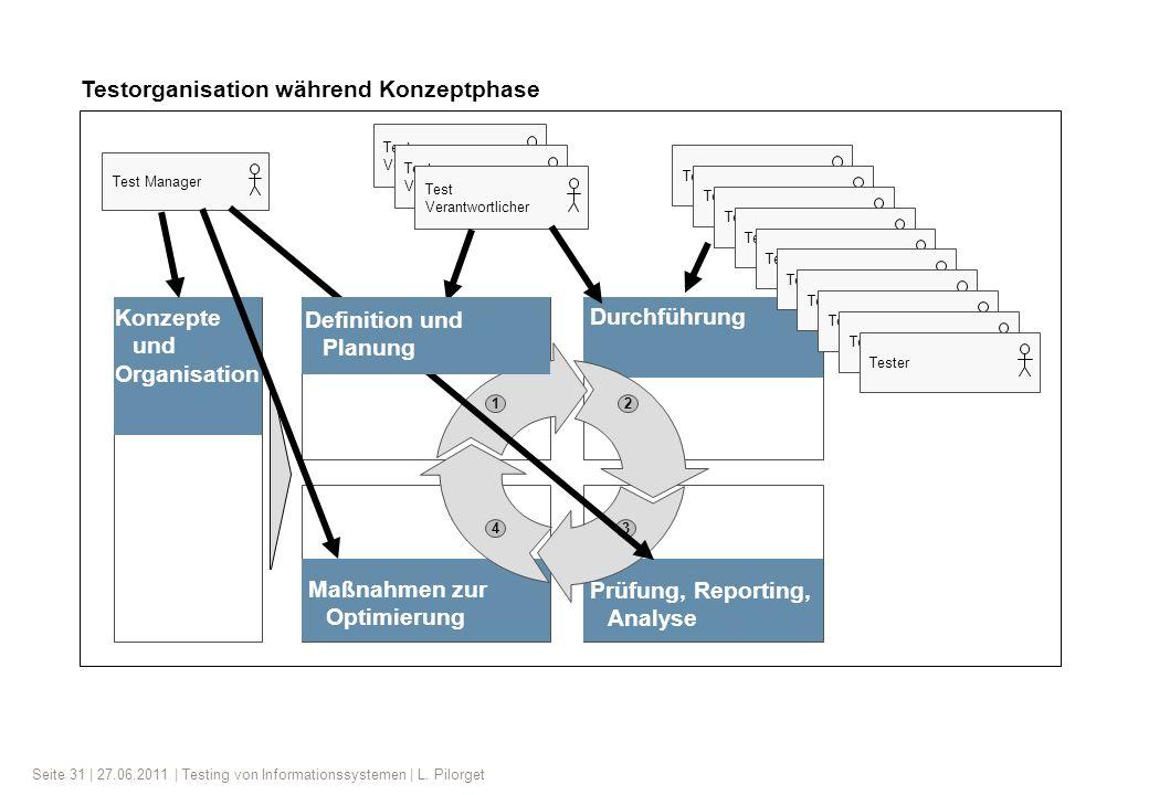 Seite 31 | 27.06.2011 | Testing von Informationssystemen | L. Pilorget Durchführung 12 43 Prüfung, Reporting, Analyse Konzepte und Organisation Maßnah