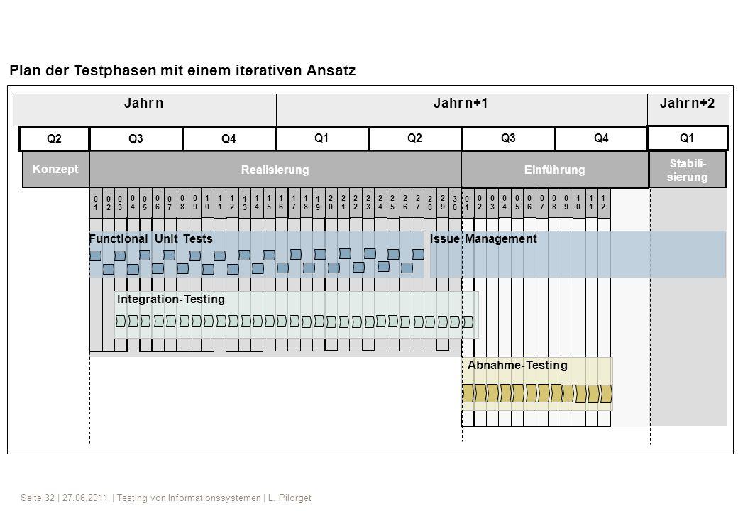 Seite 32 | 27.06.2011 | Testing von Informationssystemen | L. Pilorget Jahr nJahr n+1 Konzept Jahr n+2 Q3 Stabili- sierung 0101 0202 0303 0404 0505 06