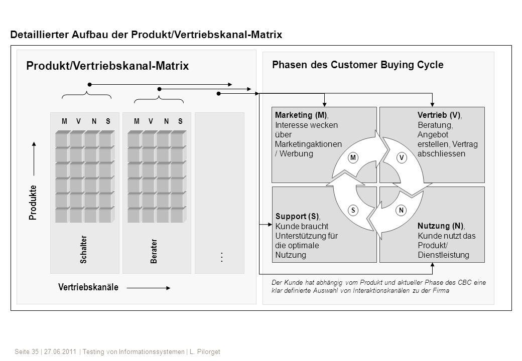 Seite 35 | 27.06.2011 | Testing von Informationssystemen | L. Pilorget Produkt/Vertriebskanal-Matrix Detaillierter Aufbau der Produkt/Vertriebskanal-M