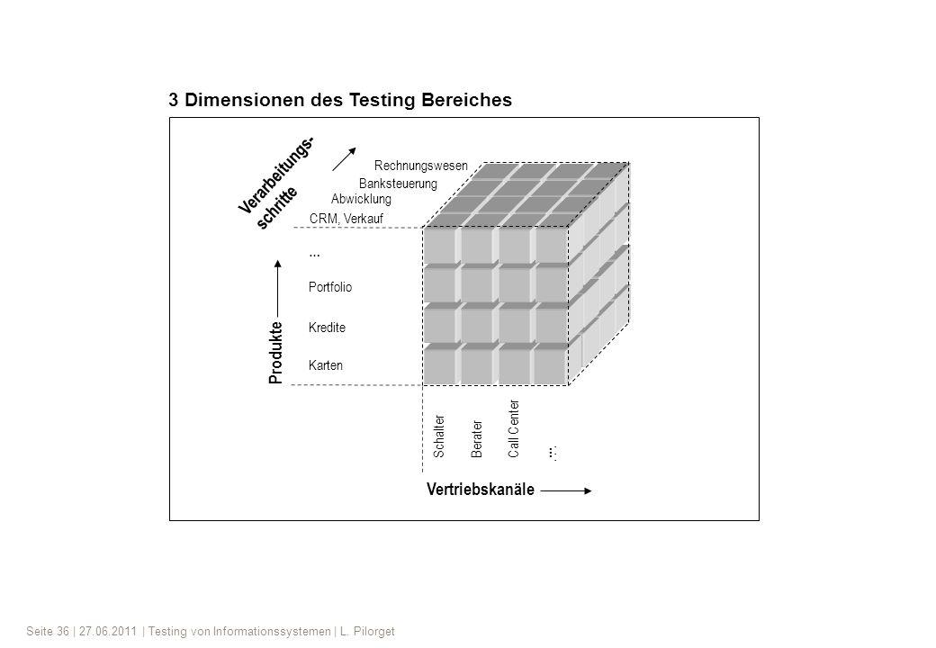 Seite 36 | 27.06.2011 | Testing von Informationssystemen | L. Pilorget Rechnungswesen Banksteuerung CRM, Verkauf SchalterBerater Call Center... … Abwi