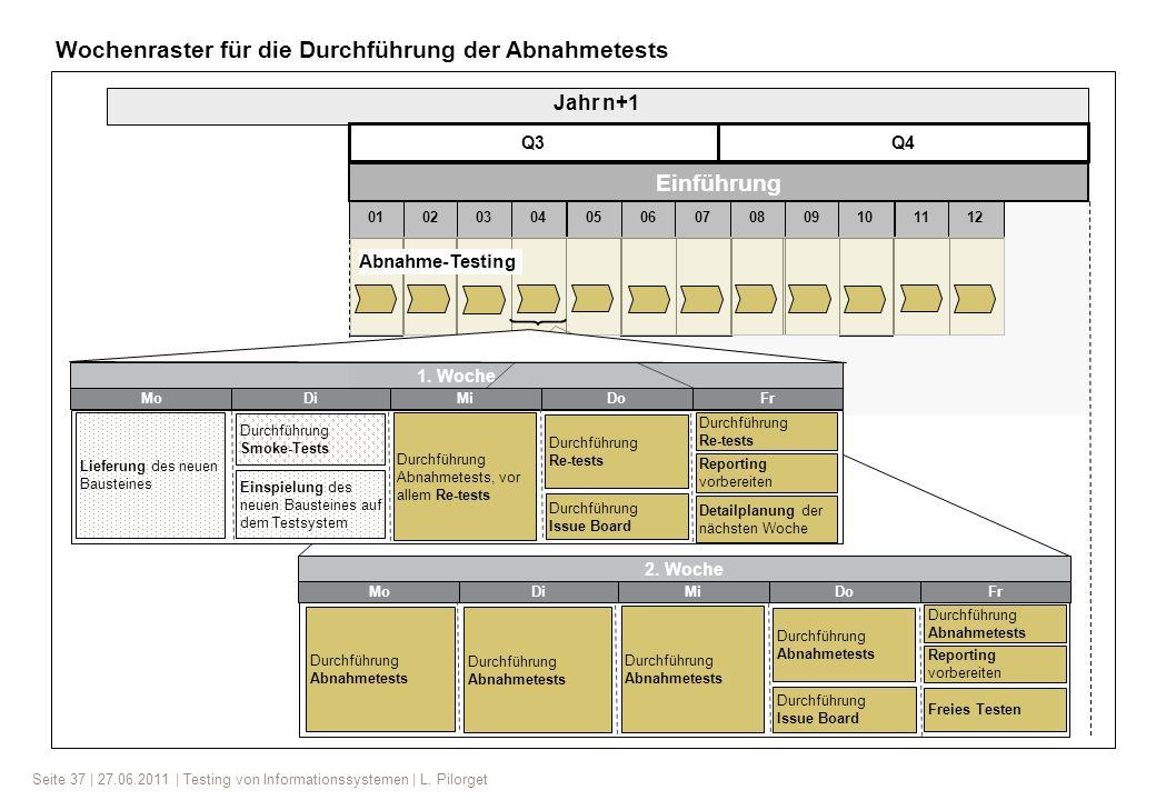 Seite 37 | 27.06.2011 | Testing von Informationssystemen | L. Pilorget Detailplanung der nächsten Woche Durchführung Issue Board Reporting vorbereiten