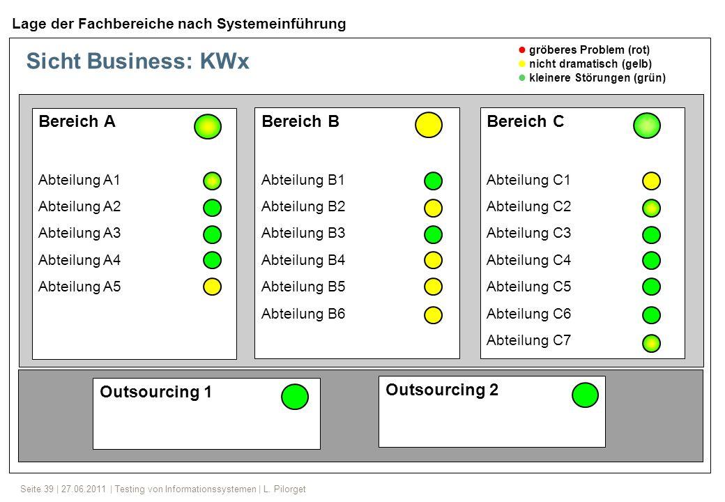Seite 39 | 27.06.2011 | Testing von Informationssystemen | L. Pilorget Sicht Business: KWx Bereich A Abteilung A1 Abteilung A2 Abteilung A3 Abteilung