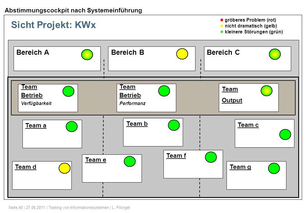 Seite 40 | 27.06.2011 | Testing von Informationssystemen | L. Pilorget Sicht Projekt: KWx Bereich A Bereich BBereich C Team Betrieb Verfügbarkeit Team