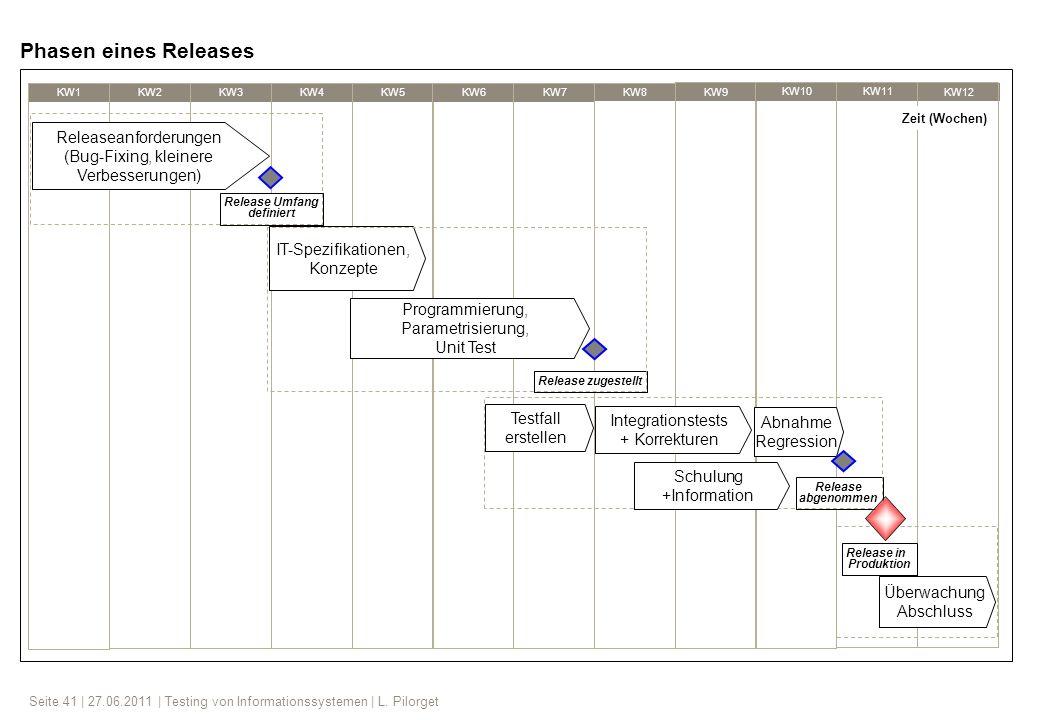Seite 41 | 27.06.2011 | Testing von Informationssystemen | L. Pilorget KW1 KW2KW3 KW4 KW5 KW6KW7 KW8 KW9 KW10KW11 KW12 Releaseanforderungen (Bug-Fixin