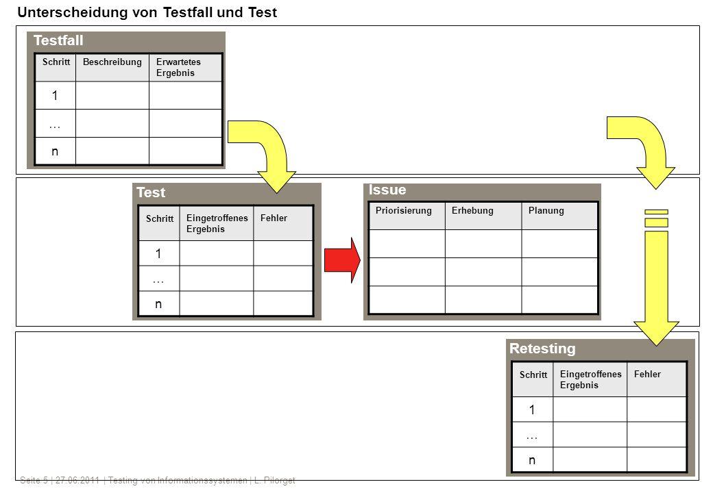 Seite 5 | 27.06.2011 | Testing von Informationssystemen | L. Pilorget SchrittBeschreibungErwartetes Ergebnis 1 … n Testfall Test PriorisierungErhebung