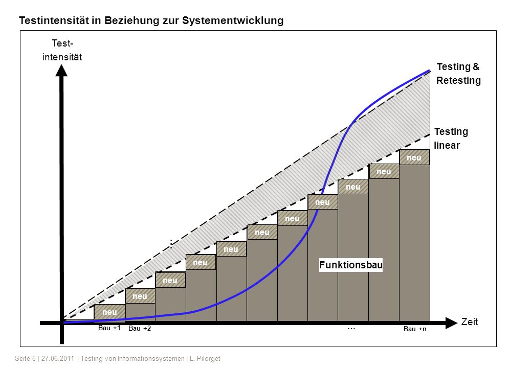 Seite 6 | 27.06.2011 | Testing von Informationssystemen | L. Pilorget Test- intensität Zeit Testing & Retesting Testing linear Funktionsbau neu Bau +1