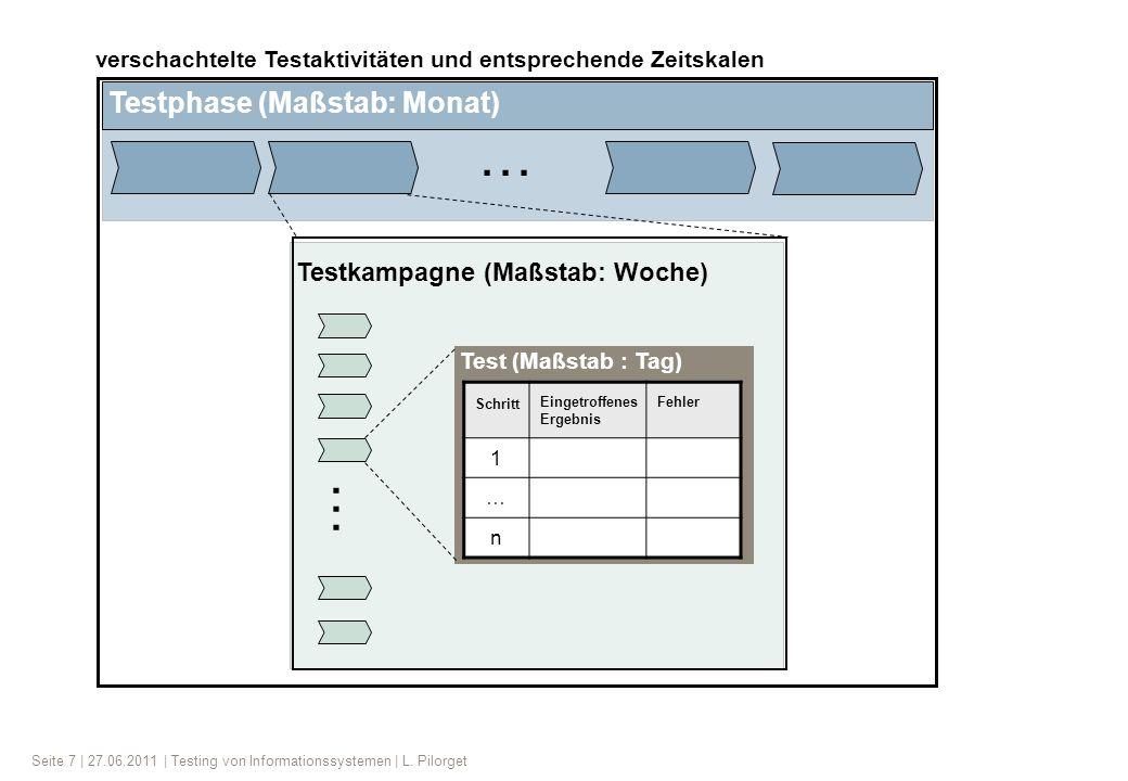 Seite 7 | 27.06.2011 | Testing von Informationssystemen | L. Pilorget Testphase (Maßstab: Monat) Testkampagne (Maßstab: Woche) Test (Maßstab : Tag) Sc